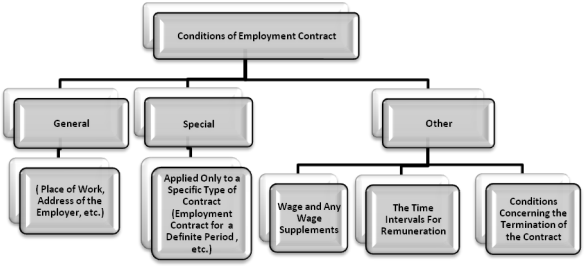 Table for Classifying Conditions of Employment Contracts Under TLC of Turkey